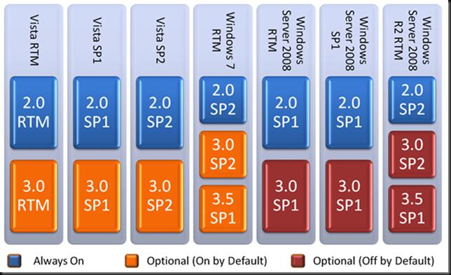 Net framework 3 5 sp2 download for xp url